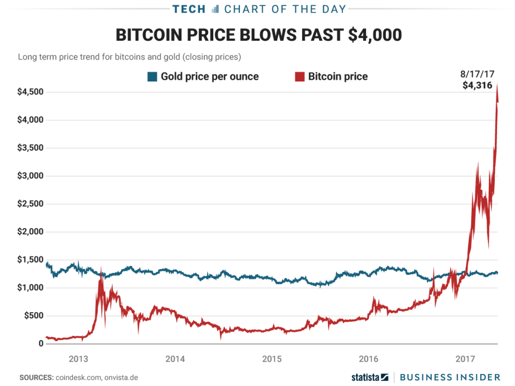 bitcoin btc vs gold